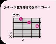 幾田りらさんの、ロマンスの約束で、ギターコードBmが出てくるのですが、簡単な弾き方を調べたら、たくさん出てきます。 画像のような押さえ方でも、合ってますか?