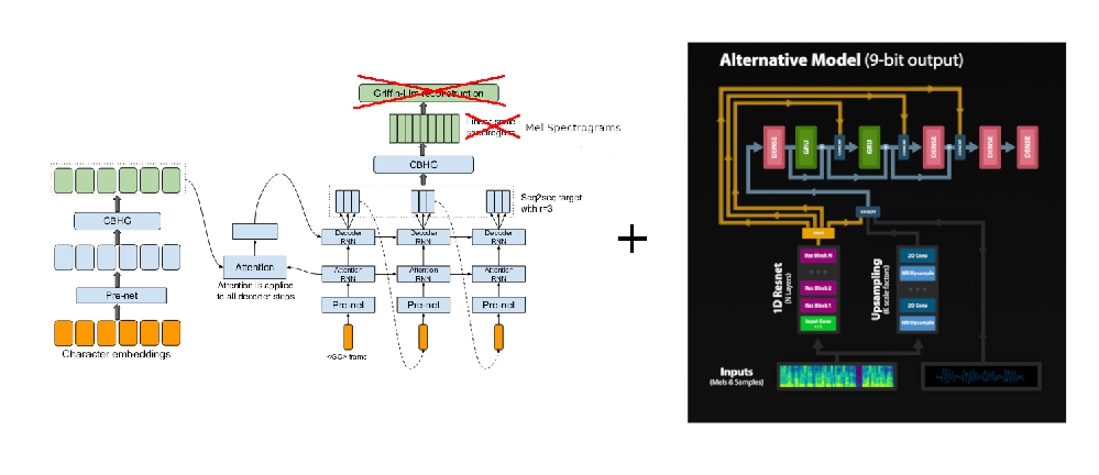 WaveRNNの構造を簡潔にまとめるとどうなりますか?因みに論文に目を通しはしましたがあまり理解ができなかったです。 https://arxiv.org/pdf/1802.08435v1.pdf
