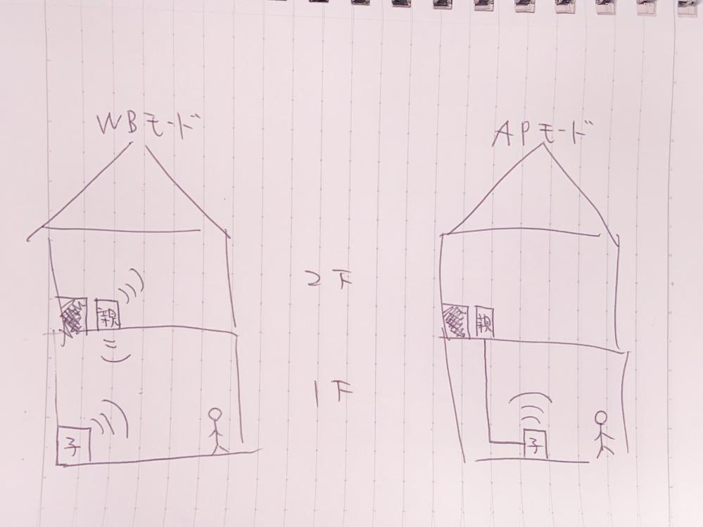 我が家は2階にモデムがあります。 1階ではWi-Fiがとても弱く、子機を設置しようとしています。 この場合どちらのモードで設置した方が良いですか?