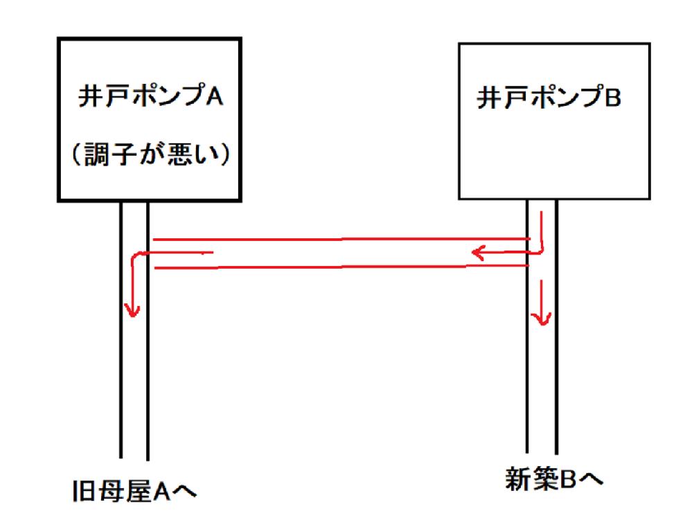 井戸ポンプの配管について教えて下さい。 敷地内にポンプAとポンプBの2つがあります。それぞれ旧母屋と新築母屋に配管が行っています。ポンプAが調子が悪くなりましたので、とりあえそれを停止して、ポンプBから新築母屋に行っている配管を途中で旧母屋の方に繋ぐことで、解決したいと思っています。(画像の赤い部分です。)調子の悪いポンプAを停止してこのような配管をしても問題ないでしょうか。ポンプの配管に詳しい方、教えて頂ければ有り難いです。 (むろん、一番良いのはポンプの買い換えですが、お金がないためしばらくはこの方法でやってみたいと考えてみました。なお、ポンプは2つとも川本ポンプNF2-250sです。)