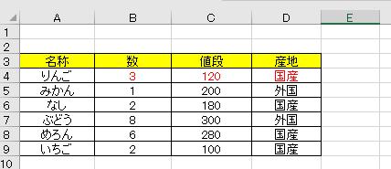 エクセルで特定の単語が表に入力された場合、その単語が入力された行を自動的に保護し、入力をできなくするにはどうすればよいでしょうか。 画像のような表を作成しているのですが、例えばA列の名称に「りんご」が入力された場合、赤文字の「数、値段、産地」に自動的にセルの書式設定の保護がかけられ入力が行えず、 りんご以外の単語が名称欄に入力されるか、もしくは既に入力されていた「りんご」が削除された場合は保護が外れて 「数、値段、産地」に再び入力が行えるようになるという仕様にしたいのですが、 どのようにすればそのような設定にすることが可能でしょうか。 お手数ですがご教授お願い致します。