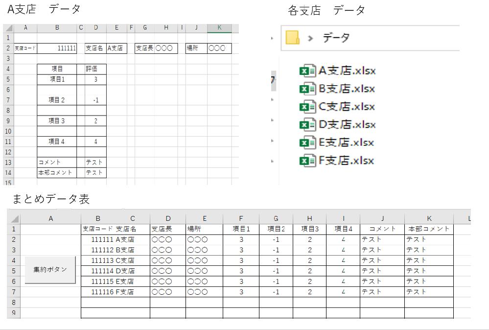エクセルVBAです。 複数のエクセルデータを集約します。 各支店のデータは、A支店のものと同じです。 まとめシートのボタンを押すと、フォルダ内のデータが集約されます。 まとめシートには、各セルから抜いたデータを一覧表にするように 配置します。 ご助言をいただけないでしょうか。 Sub データ集約_Click() End Sub