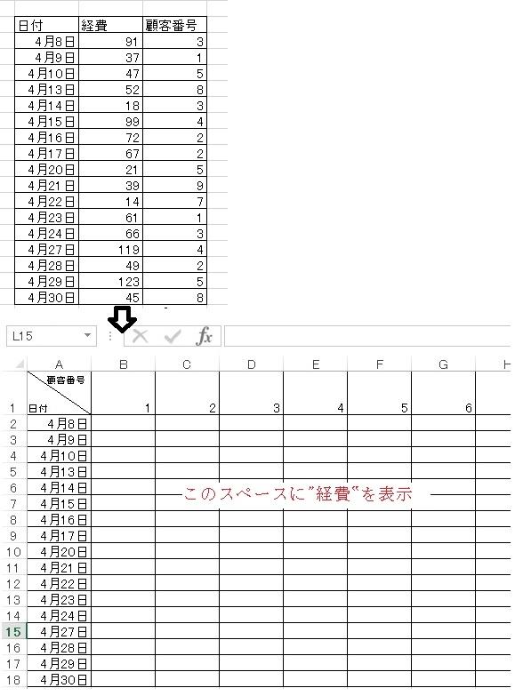 Excelで例えば「日付」、「顧客番号」、「経費」の3列で構成されたデータがあり、 時系列=日付順で顧客ごとの経費を表示したい場合、どのようにすればいいでしょう? DGET関数を使うっぽいところまでは理解したのですが、基データが3列なのに対し、表示したい結果が、縦軸に日付、横軸に顧客番号とし、両軸で囲まれたフィールドに経費をババっと表示したいので(添付画参照)、これに則した説明サイトがなかったのです。
