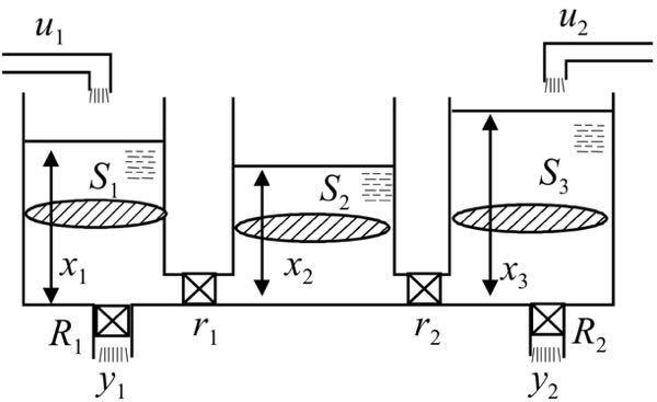 次の問題の解答と解説をお願いします。 図の3つの水槽から成る2入力2出力システムについて考える。 各水槽の断面積をそれぞれS1、S2、S3 各水槽の水位をx1、x2、x3 水槽間の管の流路抵抗...