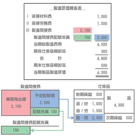 製造原価報告書の表示について。 画像の、冒頭の直接材料費と直接労務費は実際額なのでしょうか? 当期総製造費用から全て予定額で記載するために、その手前で「製造間接費配賦差異」を実際額から差し引いている、これは材料費と労務費にも同様の計算を行う、という認識であっておりますか。