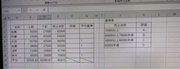 エクセルについて質問です。写真のJ〜K列の表と関数を使ってF列の評価を記入したいのですがどうやるかわからないです。わかる方お願いします!