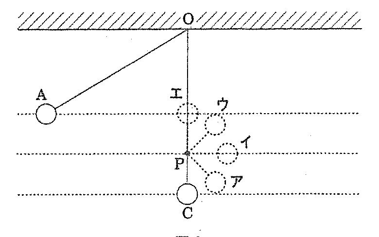 Aの位置からおもりをはなすとどの高さまで到達するか?という問題で答えがウなのはなぜでしょうか。 ※摩擦、空気抵抗、くぎの太さは無視するものとする。