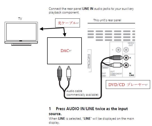 サムスン製テレビ(50RU7100)にパイオニア製DVD/CDコンポ(X-HM21V)を接続し、コンポのスピーカーでテレビの音声を聞きたいと考えています。 コンポ側の入力はRCAのみで、一方テレ...