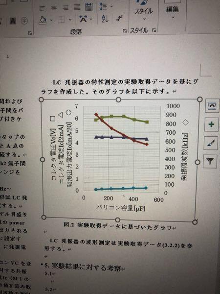 LC発振器での、バリコン容量を変化させた時の発信周波数、コレクタ電圧、コレクタ電流、発信出力電流がこのように変化する理由を説明していただけませんか、、、