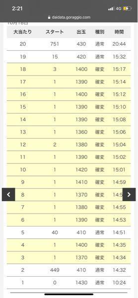 アミューズ千葉のデータについて 写真1番下の、「0回転目で1430玉の出玉」があるのはラムクリをしたと言うことでしょうか?
