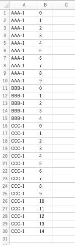 同じ文字列が並んでいるセルに対して連番数字を出す方法教えてください。 A列に英数字記号で構成された同じ文字列が連続してあり、文字列の種類が複数あります。 B列に同じ文字列が連続しているセルに対して0から連番を出し、それぞれの文字列の種類ごとに連番を一括入力したいです。 方法ご教示いただけますと幸いです。 よろしくお願い致します。