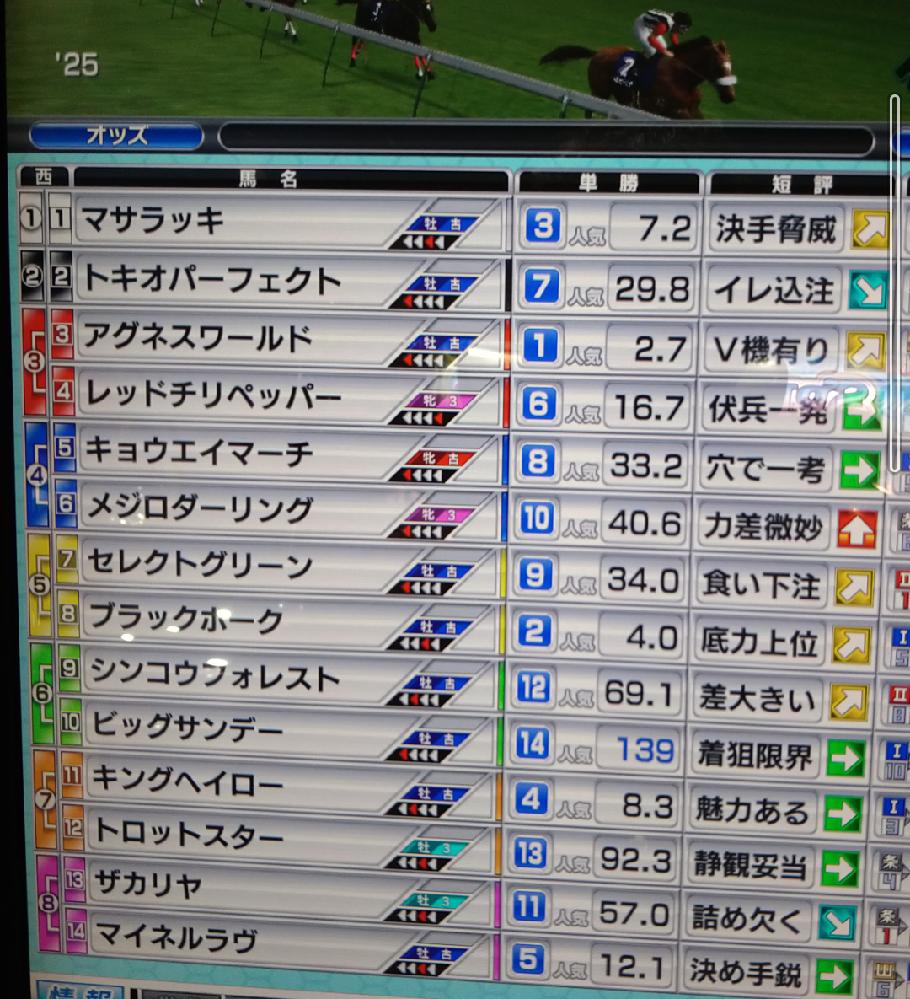 競馬や競馬ゲームに詳しい方に質問です。 競馬ゲームはもちろん、競馬初心者です。 ゲーセンにある、競馬ゲーム、StarHorse(スターホース)についてなのですが、 セガのスターホースで下のような画面が表示されたのですが、単勝の横に書いてある、7.2や 29.8という数字は、当てた場合に、その数字バイトになって返ってくるということでしょうか? 例えばメダルを50枚かけたなら、7.2だったら、50✕7.2枚のメダルがもらえるのでしょうか? よろしくお願いいたします。