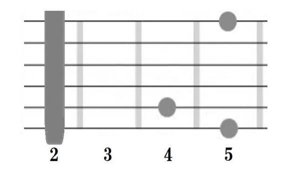 ギターのGフォームでのAコードがこの形になるらしいのですが、5弦4フレットはRt M3 P5のどれでもないですがこれで大丈夫なんですか?