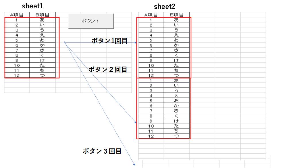 エクエルにて、コピペの繰り返し機能をマクロで作成できればと思うのですが、どのようにすればよいか教えていただけないでしょうか? ~説明~ ①sheet1のAセル(記載行数はまちまち)、Bセル(記載行数はまちまち)を、sheet2のA1セル以下、B1セル以下へ、マクロボタンを押したら、順次、最終行から下へどんどん転記していく。 ※小さいですが、イメージ画像をつけさせていただきました。