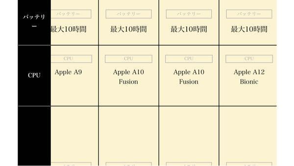 iPad第六世代を中古で購入したいのですがなかなか決められません、 なので第五世代にしようと考えているのですが Fusionとは何でしょうか?必要でしょうか? ほぼ一緒なのでFusionだけ気になってます。 無知な質問ですが宜しくお願い致します。