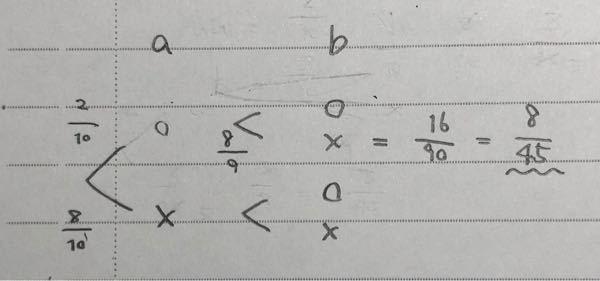 高校1年生数A 条件付き確率の問題です。 10本のくじの中に2本当たりがある。a、bがこの順にくじを1本ずつ引く時、次の確率を求めよ。ただし、引いたくじは戻さない。 (1)aが当たりを引いた時、bがはずれの確率。 という問題です。解答では答えが8/9になっていますが、私が学校で習った方式でやると写真のようになりました。どこで間違えてますか…??