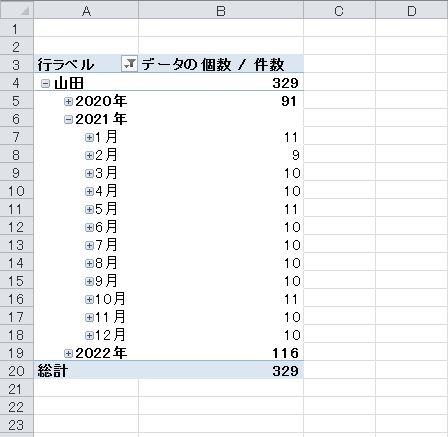VBA、ピボットテーブルの日付を4月から表示する方法はありますか? VBAとピボットテーブルについての質問です。 最近、ピボットテーブルについて勉強しており、色々と四苦八苦してます。 その中で疑問が生じたのですが、日付を年月日でまとめ、表示する際、どうしても画像のように、1月からカウントされてしまいます。 年度で作る場合は4月からになると思うですが、これはどのように操作するといいのでしょうか?1~3月は暦としては次年になるので、これは無理なのでしょうか? また、それをVBAで作成するとしたらどのようなコードになるのでしょうか? ご指導、お願い致します。