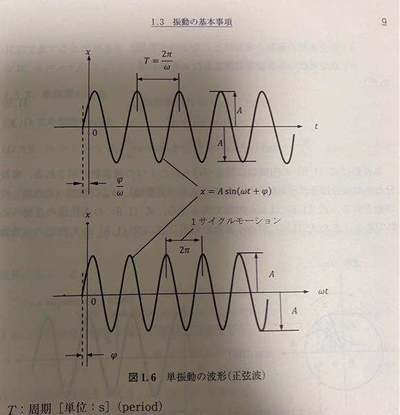 振動工学。単振動の波形についての質問です。 上は時間に対する振動のグラフ。 下は角度に対する振動のグラフ。であってますか?