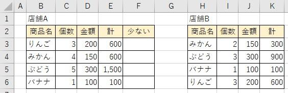 Excel関数について質問です。 表のように、店舗Aの商品より店舗Bの商品の個数が減っている場合にフラグを立てたいのですが。 上手くいきません。 どのように設定すれいいか、ご教授いただきたく思います。