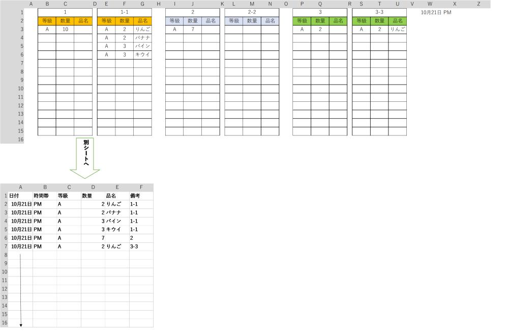 マクロの書き方を教えてください。 シート1に入力表があります。 1に対し1-1は明細、2は明細なし、3に対し3-3明細あります。(入力日によっては1.2.3に明細がないときもあったり、1しか入力がない時もあります。。) これをシート2に一覧表として毎日転記したいのですがマクロのコードの書き方がわかりません。 教えていただけないでしょうか。 お願いいたします。