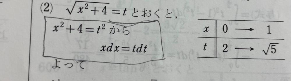 数3の定積分の問題です。四角のところがわからないです。なぜxdx=tdtになるのでしょうか。