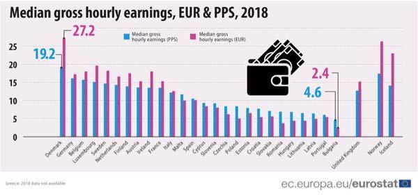 これがEU統計による時給の中央値 東欧はこんなんで生活やっていけるのか? ブルガリアなんて2.4ユーロしかないぞ ↑ これを英語に変換できますか?
