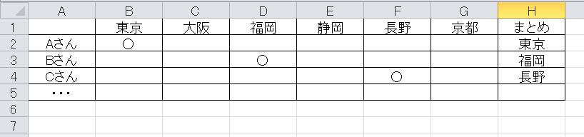 EXCEL関数について質問です。 ・1行目に都道府県名 ・A列に人物名 ・人物の該当都道府県に○が入っています 【H2】セルに東京と反映されるにはH2セルにどのような関数を入れればよろしいですか? ※列、行ともに100以上続きます ※人物ごとに○は1つしか入らないです よろしくお願いします。