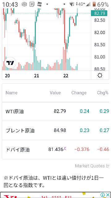 株を初めて、原油株(出光興産)を初めて買いました。 、 1バレル=84円とかニュースになりましたが、何処のチャートを見るのが一般的なんですか? 原油初心者で右も左もわかりません。 ご教授お願いします。