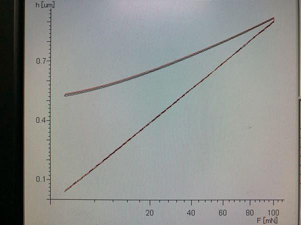 ナノインデンターに関する質問です。 最近の測定で、HITが低い値に、ヤング率が高い値に計算されて困っています。 また荷重-変異曲線が写真のように、最大押し込み深さのところで伸びており、この事が関...