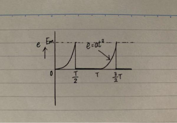 写真の波形の平均値Vaと実効値Erを求めなさい。(aは定数である。) 計算過程も含めて教えてもらえる嬉しいです。