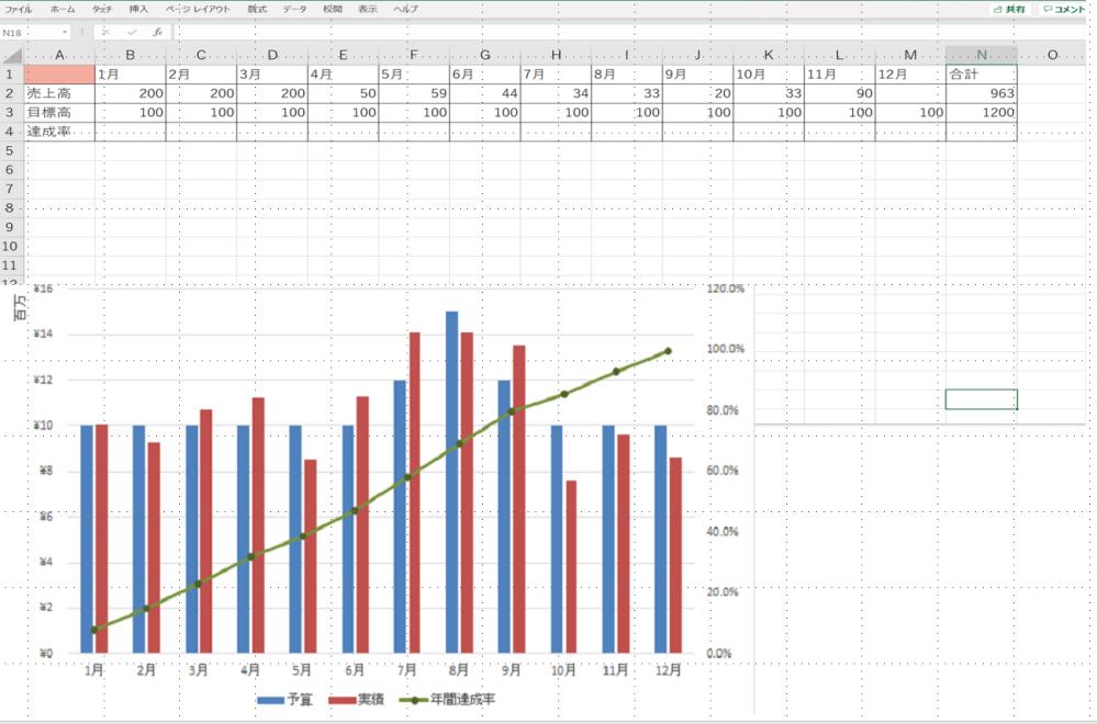 至急お願いします。 下のグラフのように年間達成率を100%に近づけていくようなグラフを作りたいです。 月ごとの売上高・月ごとの目標高を比較の棒グラフにし、年間の目標高に対しての達成率を線にしたいです。 私が作ろうとすると月の達成率のグラフしか出ません。 作り方を教えてください。