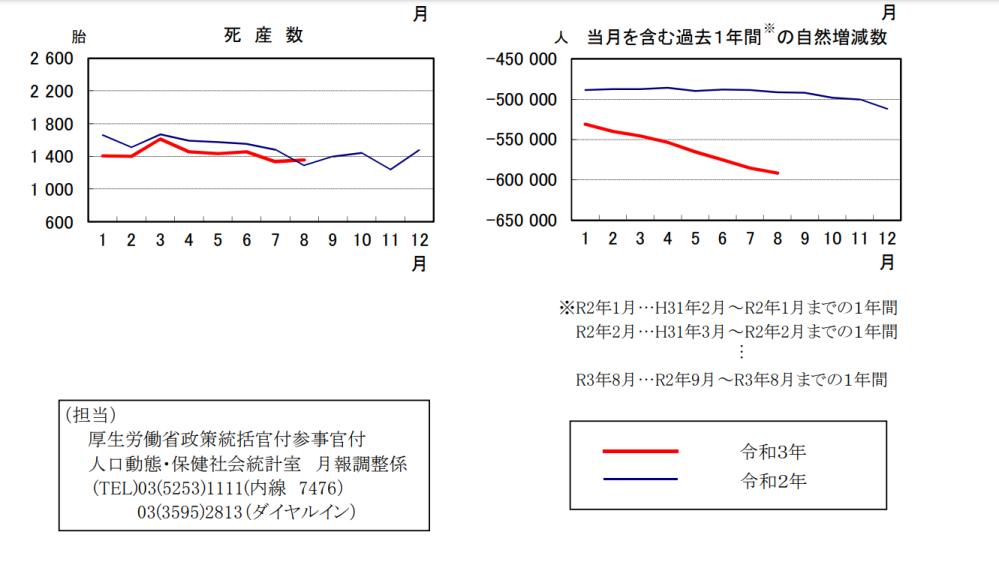 今年はなぜこんなに人口が減ってるのですか?(右側のグラフです。) 去年と比べても急激に減っています。