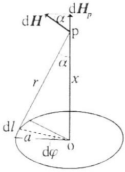 この電磁気学の問題を教えて下さい。 半径a[m]の円形導線に電流I[A]が流れているとき、中心Oを通りこの沿面に垂直な軸上点Pの磁界の強さHpを計算せよ。
