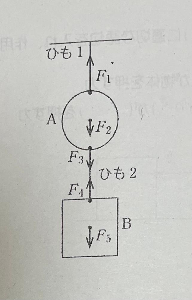 物体のつりあいの関係を問う問題です。 つりあいの関係にある力は ・F1とF2とF3 ・F4とF5 物体のつりあいの関係を問う問題です。 つりあいの関係にある力は ・F1とF2とF3 ・F4とF5 となるのですが3と5が反対になるように思えてしまいます。どうやって考えればいいか教えて頂きたいです。