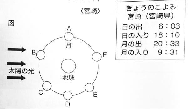 理科の質問です。 この図は北極側から見た太陽、月、地球の位置関係を示したものです。 この日の日の入り後に見られる月はどの位置にあるか答えなさい。 この問題がどう考えてもEにあるとしか考えられま...