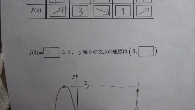 関数のグラフ y=x³-6x²+9x-1 この問題のグラフが分かりません!!どうやって書くのでしょうか?あと、下の画像のf(0)=□より、y軸との交点の座標は(0.□)の、□の中には何が入るんですか?分からないので教えてください!!お願いします!
