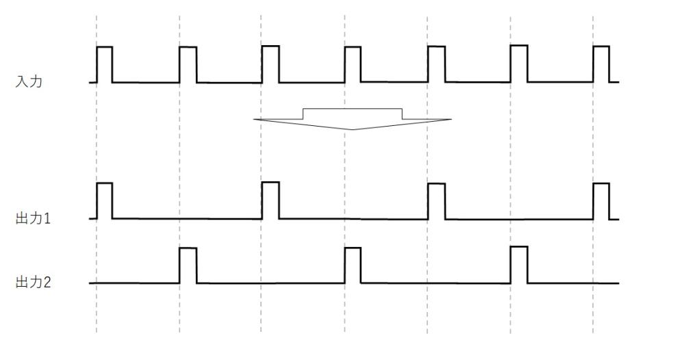 パルス波を2分割出来る回路を探しています。 パルス幅は変えずに周期を倍にした波形をタイミング違いで出力するためのcmos回路/組合せ等をご教示頂けますでしょうか? よろしくお願いいたします。