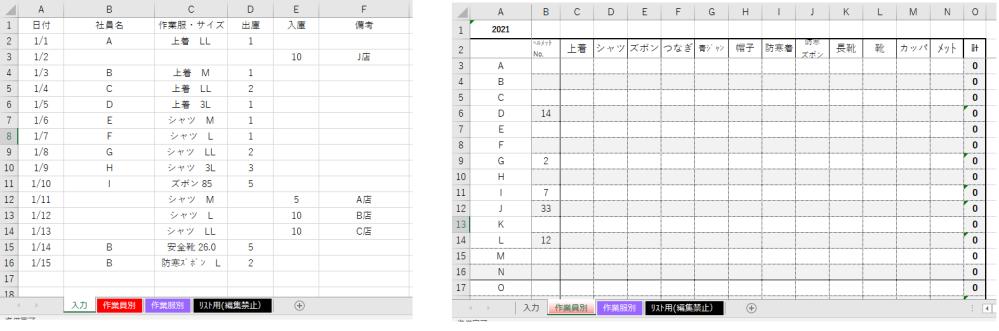 エクセルで作業服の集計表を作っているのですが、どなたか教えてください。 画像左のシート名(入力)に入力し、別シートの(作業員別)に集計したいのですが シート(作業員別)の(C3)にはどう入力すればよろしいのでしょうか。 別シートの(作業服別)にはSUMIFを使ってできました。 シート作業員別には作業員の名前・作業服の種類も洗濯しなければならず、SUMIFでは難しくて質問させていただいています。 分かりにくい説明かと思いますがよろしくお願いします。
