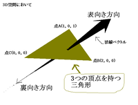 外積を使って三角形の法線ベクトルを求める場合の、法線ベクトルの向きについて。 図のように3D空間上に3つの点をとってそれを結んで三角形を作ります。 そして、その三角形の面に対して垂直な方向、つまり法線...
