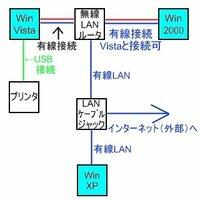 ホームネットワーク接続の設定方法がわからないので教えてください。 Windows VistaとXPの接続ですが、VistaをSP2にあげたら設定が初期化されてしまい、ネットワークの接続ができなくなってしまいました。 同一ワークグループ名には設定しましたが、うまくいきません。 物理的な接続図は画像の通りです。  よろしくお願いします。