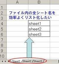 エクセル内の全シート名を抽出し、リスト化する方法は? エクセル内にかなりの数のシートがあり、 全シートをチェックする際の作業リストとして 全シート名を並べたリスト作成しています。   手作業でのシート名入力に時間がかかるので、 自動的にファイル内の全シート名を抽出し、並べる方法があれば教えて頂きたいです。   ※参考図では、sheet1,2,3となっていますが、実際はシート...