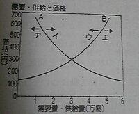 中学公民、需要曲線と供給曲線  このグラフで、生産競争が激しくなったときを示す矢印が 「エ」なんですが、その理由と インフレ、デフレのときのグラフの変化を教えてください。  お願いします