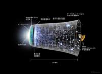 【宇宙膨張と光速度】 インフレーション理論では誕生直後の宇宙が10^-34秒で10^-100倍も膨張したと教えられました。 一方、光速は1秒約30万キロメートルと伺っております。 「光速より早いものはない」と思い込んでおりましたが、どう考えれば?  (参考として) 膨張宇宙を単純化したモデルをフリードマン宇宙と言います。フリードマン宇宙では、物質(銀河)は各点で静止していますが、空...