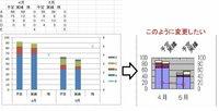 EXCEL2003を使用しています。EXCELでの縦棒積み上げグラフと折れ線グラフを作りたいです。 横軸に4月、5月・・・と月が並びます。 1ヶ月には予定と実績があり、それぞれ項目A・B・C・Dがあってそれを積み上げグラフで表示をします。 また月には残の数字があり、それを折れ線グラフで表示をします。  1か月のデータは2本の棒グラフと、1つの折れ線グラフで表示をしたいのですが・・・...