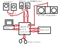アナログコンプレッサーのセッティング方法を教えてください。RNC1773というアナログ・コンプを購入したのですが、効率的な使い方がわかりません。今2in2outのオーディオインターフェースを使っているのですが・・・ 今の使い方はDAWから単独の音を流して、O/Iからコンプ→MPCで録音というかなりめんどくさい方法をしています。 小型ミキサー型のO/Iの購入すればこの悩みは解決されますでしょ...