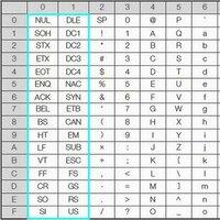"""printf で ASCIIコード表の 0x00~0x1F を表示する記述方法は? 0x0D の CR なら エスケープ文字で定義されているので printf(""""\r""""); のように記述できますが 0x1B の ESC を printf で表示させる場合はどうしたらよいでしょうか?"""