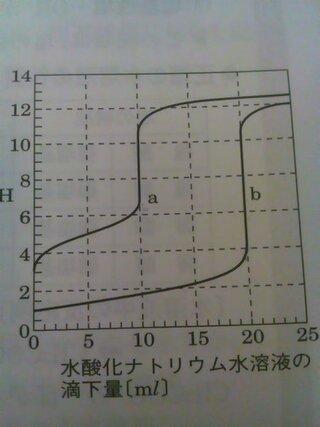 ナトリウム 中 反応 酢酸 の 水 式 と 和 酸化