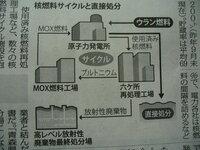 使用済み核燃料とは高レベル放射性廃棄物の事で間違いないでしょうか? よろしくお願いします。 画像は4月20日の毎日新聞、3面記事です。 原発から出るものが使用済み核燃料で、 再処理工場で処理すると高レベ...