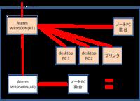 【至急】無線LANの設定について。[AtermWR9500N(HPモデル)イーサーネットコンバータセット] 引越しによる小規模オフィスのネット環境を整理するために無線LANによるネット接続をします。 十数台接続する予定...