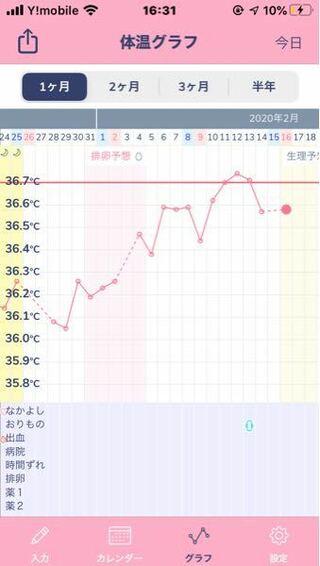 体温 何度くらい 生理前